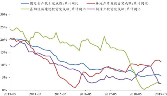 2013-2019年5月中国基础设施建设、制造业、房地产及固定资产投资完成额累计同比
