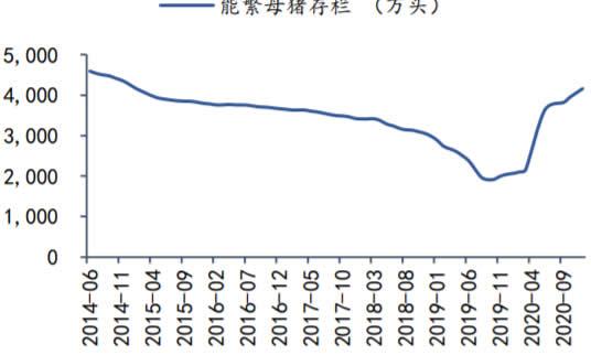 2014-2021年2月能繁母猪存栏量数据(万头)