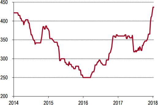 2014-2018年1月华南P.O42.5水泥价格走势