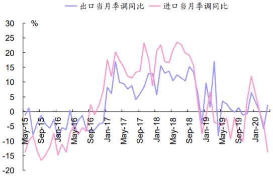 2015-2020年6月中国进出口当月季调同比增速