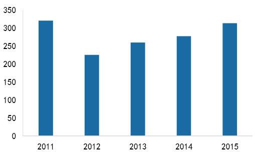 2011-2015化纤行业利润总额(亿元)
