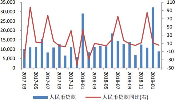 2017-2019年2月中国2月人民币贷款规模及同比增长情况