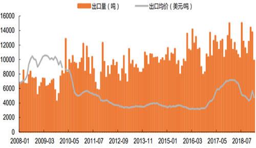 2008-2019年2月中国维生素 C 出口量和出口均价数据