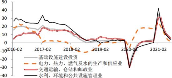2016-2021年8月我国基础设施投资增速(%)