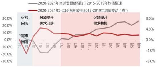 2020-2021年9月疫情后全球出口份额增速和我国出口份额占比