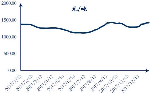 2017-2018年1月山西炼焦精煤均价数据