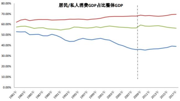 1981-2018年中美日三国居民消费GDP占比