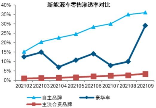 2019-2021年9月我国新能源车零售渗透率数据(万辆)