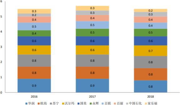 2004-2017年中国线下门店市占率(%)前十的公司