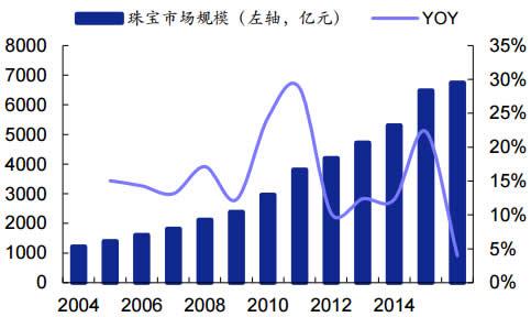 2004-2016年我国珠宝行业零售规模