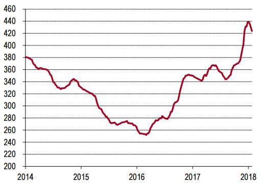 2014-2018年1月中国P.O42.5水泥价格走势