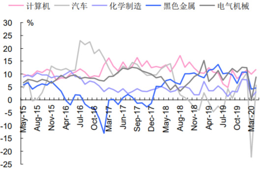 2015-2020年6月中国重点行业工业增加值当月同比