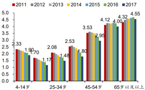 2011-2017各电视收视人群人均收视时长(单位:小时/天)