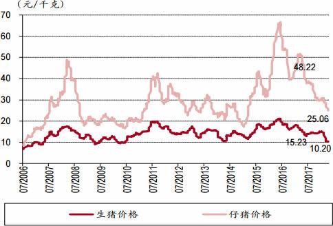 2006-2018年3月中国生猪价格与仔猪价格