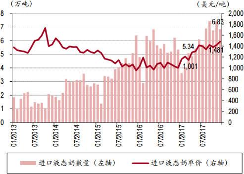 2013-2018年2月中国进口液态奶数量与单价