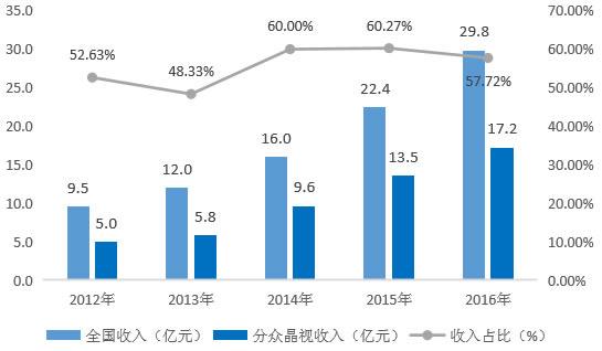 2012-2016年全国影院映前广告收入(亿元)