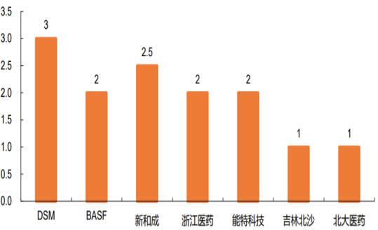 2008-2019年2月中国维生素 E 产能分布(万吨)数据