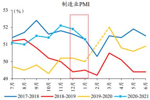 2017-2020年中国制造业PMI月度数据