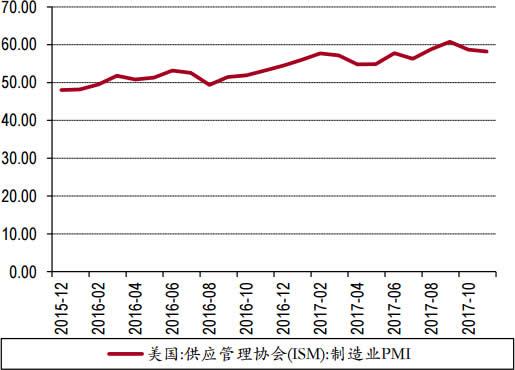 2015-2017年美国PMI数据