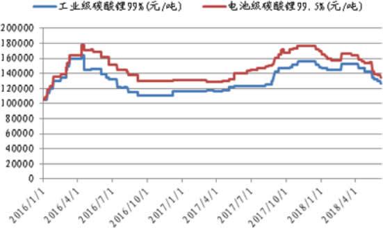 2016-2018年6月碳酸锂价格曲线