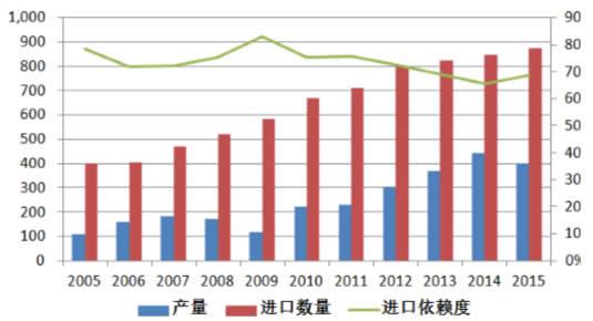 2005-2016年我国乙烯产量、消费量及对外依存度