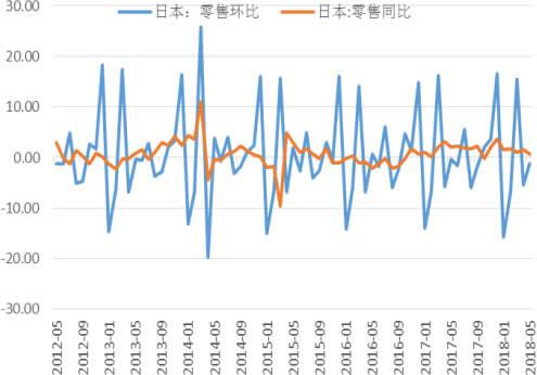 2012-2018年6月日本零售增长率