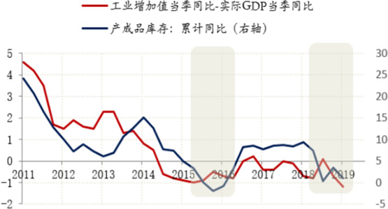 2011-2019年10月中国工业增加值与产成品库存增长率