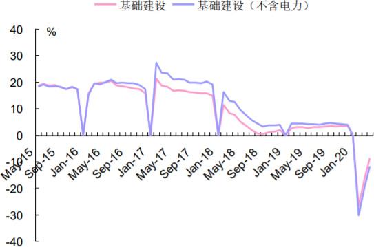 2015-2020年6月中国基建投资累计同比