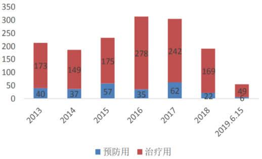 2013-2019年6月内生物制品IND受理数量