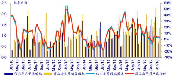 2010-2018年4月中国商品房累计销售面积及增长数据