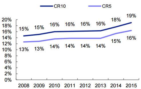 2008-2015年美国珠宝行业集中度