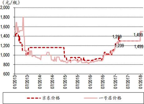 2013-2018年2月中国53度飞天茅台(500ml)价格