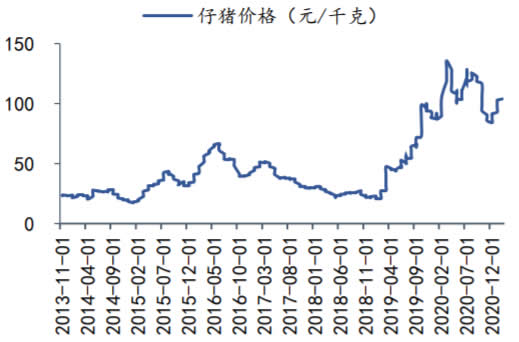 2013-2021年2月我国仔猪价格数据(元/kg)