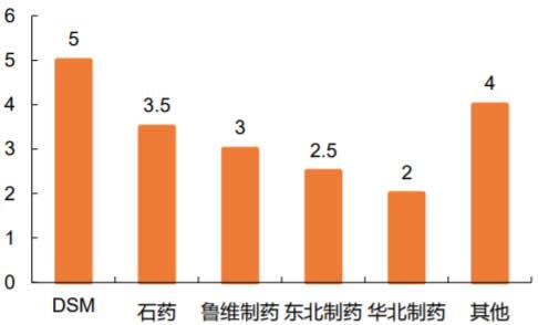 2019中国VC产能分布(万吨)数据
