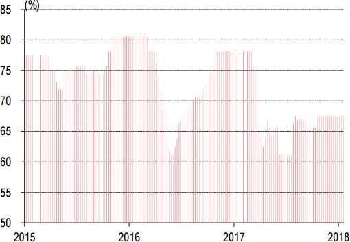 2014-2018年1月东北P.O42.5水泥库存走势
