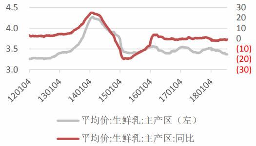 2012-2018年7月中国生鲜乳价格