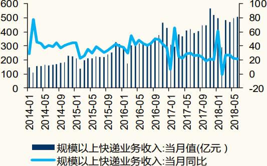 2014-2018年6月中国规模以上快递业务收入及增长率