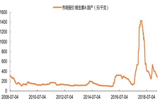 2000-2019年2月中国维生素 A 国产报价数据
