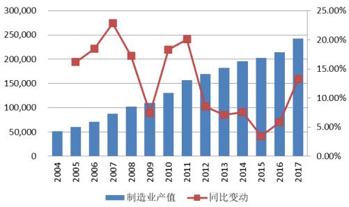 2004-2017年中国制造业产值及增长情况