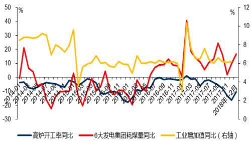 2014-2018年2月中国高炉开工率、6大发电集团耗煤量及工业增加值数据