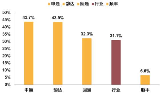 2019. 4 快递行业与公司业务量增速对比(%)