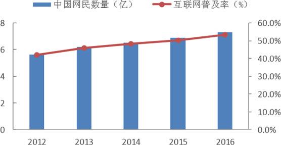 2012-2016年中国网民数量及互联网普及率情况