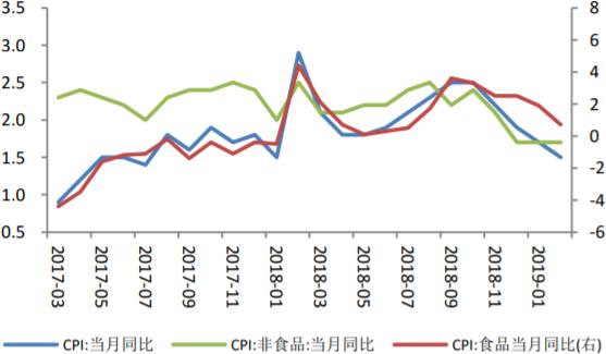 2017-2019年2月中国食品非食品CPI变化情况