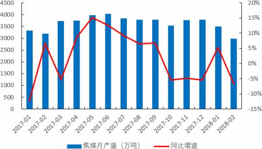 2017-2018年3月中国焦煤月产量及同比增速