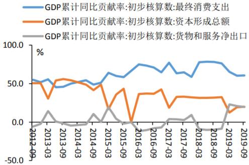 2012-2019年9月GDP累计同比贡献率走势