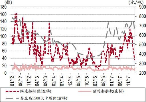2012-2018年3月秦皇岛港锚地船舶与煤价走势