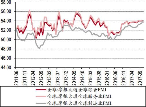 2011-2017年11月全球制造业PMI数据