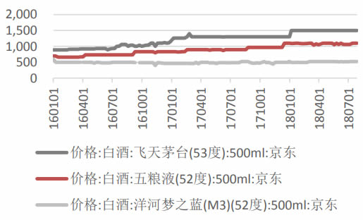 2016-2018年7月中国五粮液出厂价与零售价
