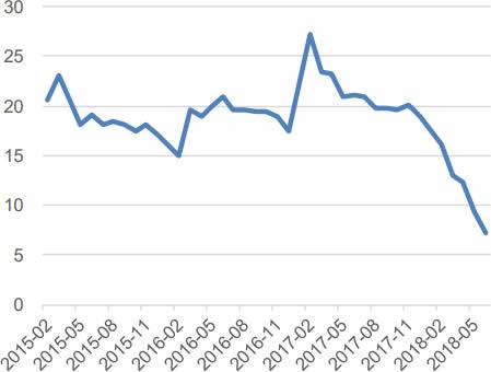 2015-2018年6月中国基础设施建设投资(不含电力)累计同比