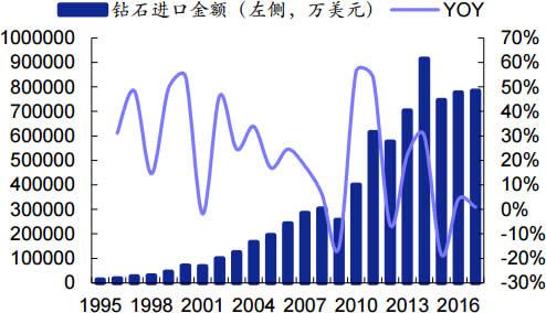1995-2017年我国钻石进口金额及增速